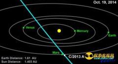科学家下调彗星撞火星概率:仅12万分之一